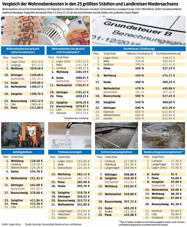 Vergleich der Wohnnebenkosten in Niedersachsen.